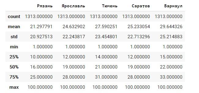 Статистическое распределение данных